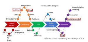 Social-Media-Customer-Journey