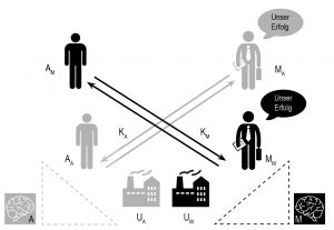Die Grundzüge des KMB|Kommunikationsverständnisses im Bild
